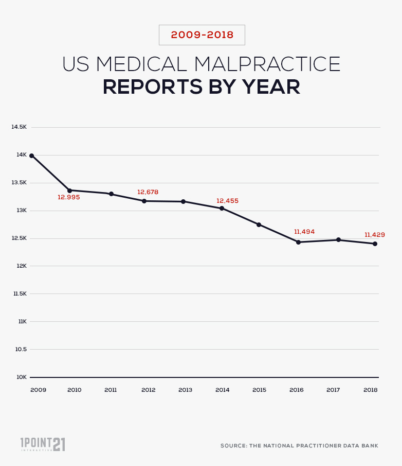 Total Medical Malpractice Reports by Year